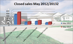 Closed Sales May 2012-2013