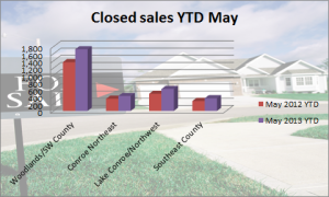 Closed Sales YTD May 2013