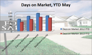 Days on Market YTD May 2013