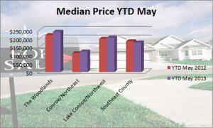 Median Price YTD May 2013