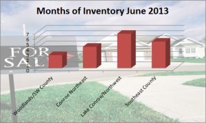 Months of Inventory June 2013